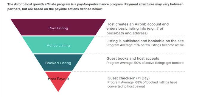 Programa de afiliados Airbnb Host WW - Actionpay Performance Network